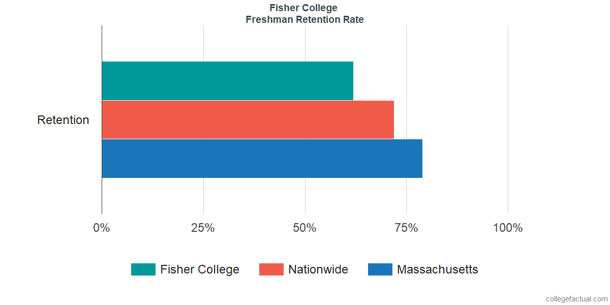 Fisher CollegeFreshman Retention Rate