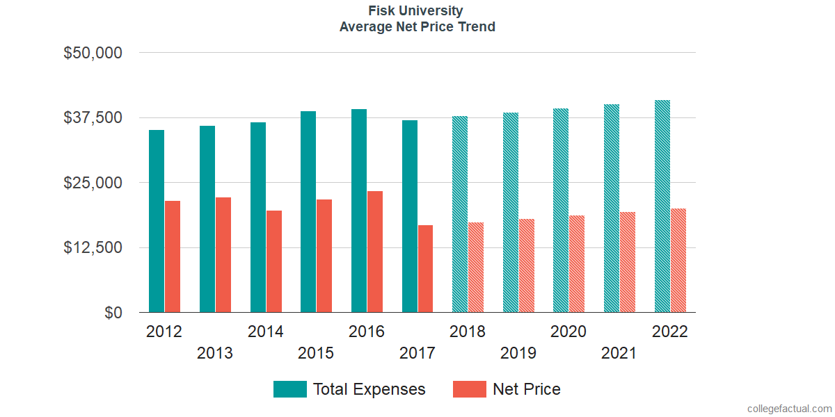 Net Price Trends at Fisk University