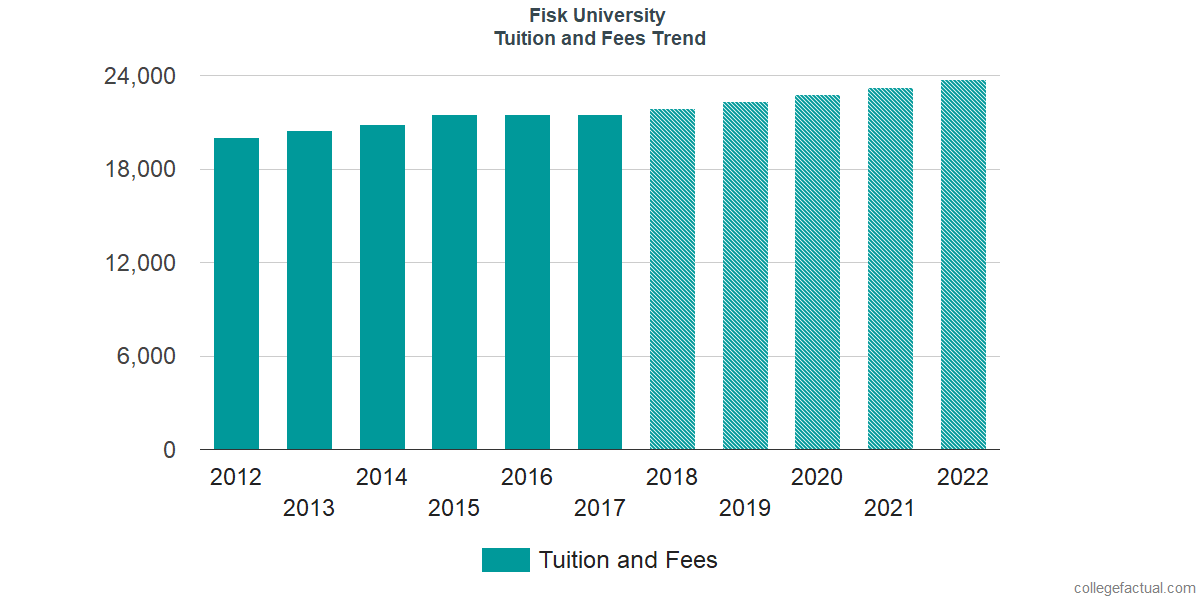 Tuition and Fees Trends at Fisk University