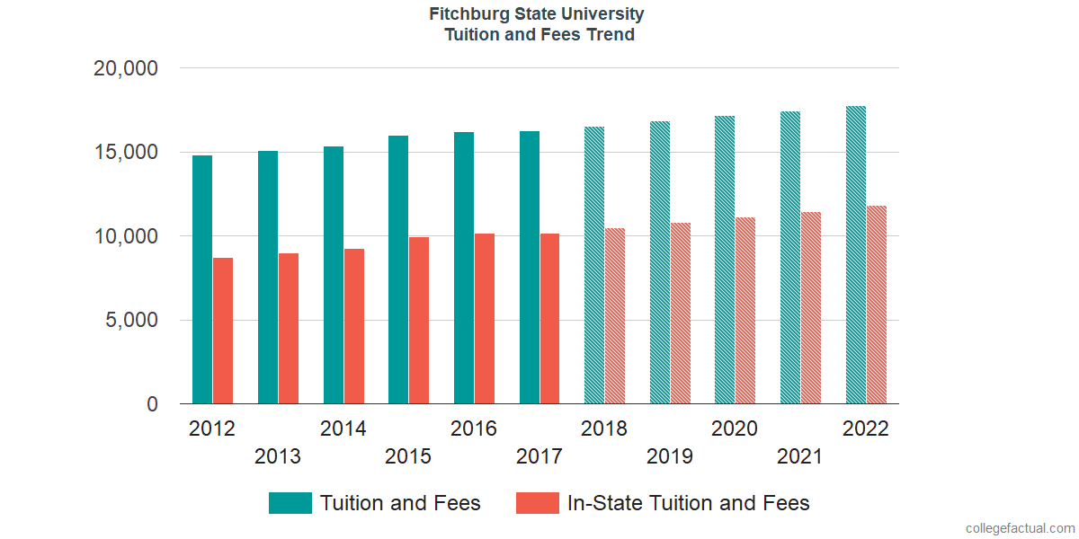 Tuition and Fees Trends at Fitchburg State University