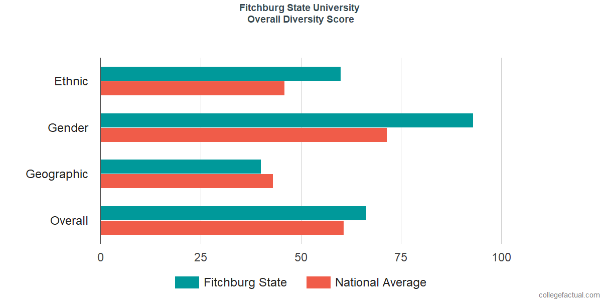Overall Diversity at Fitchburg State University