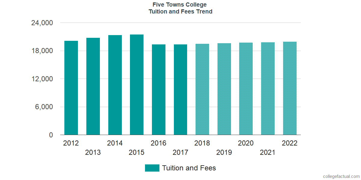 Tuition and Fees Trends at Five Towns College