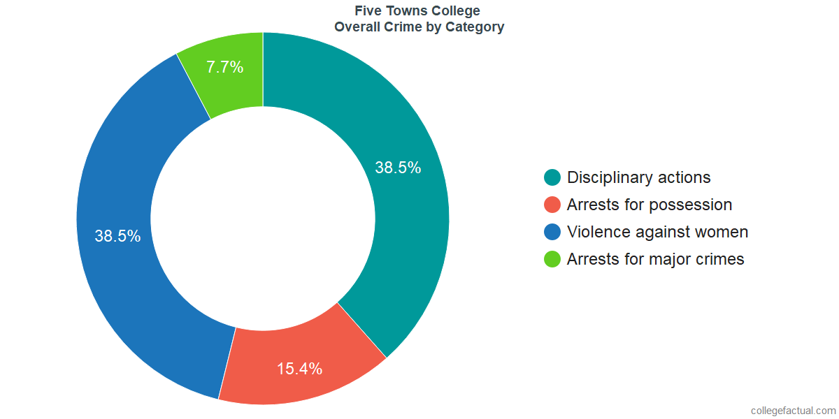 Overall Crime and Safety Incidents at Five Towns College by Category