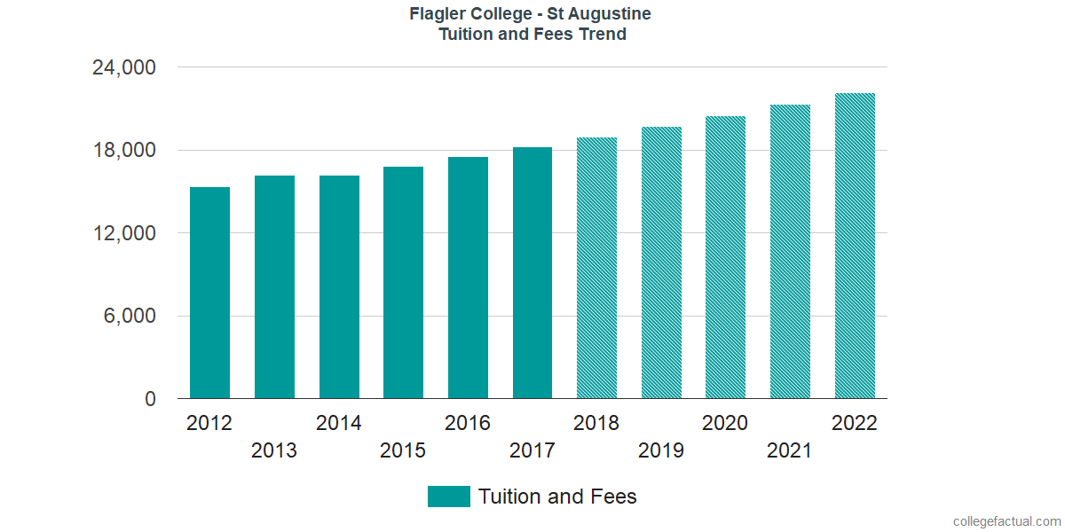 Tuition and Fees Trends at Flagler College - St Augustine