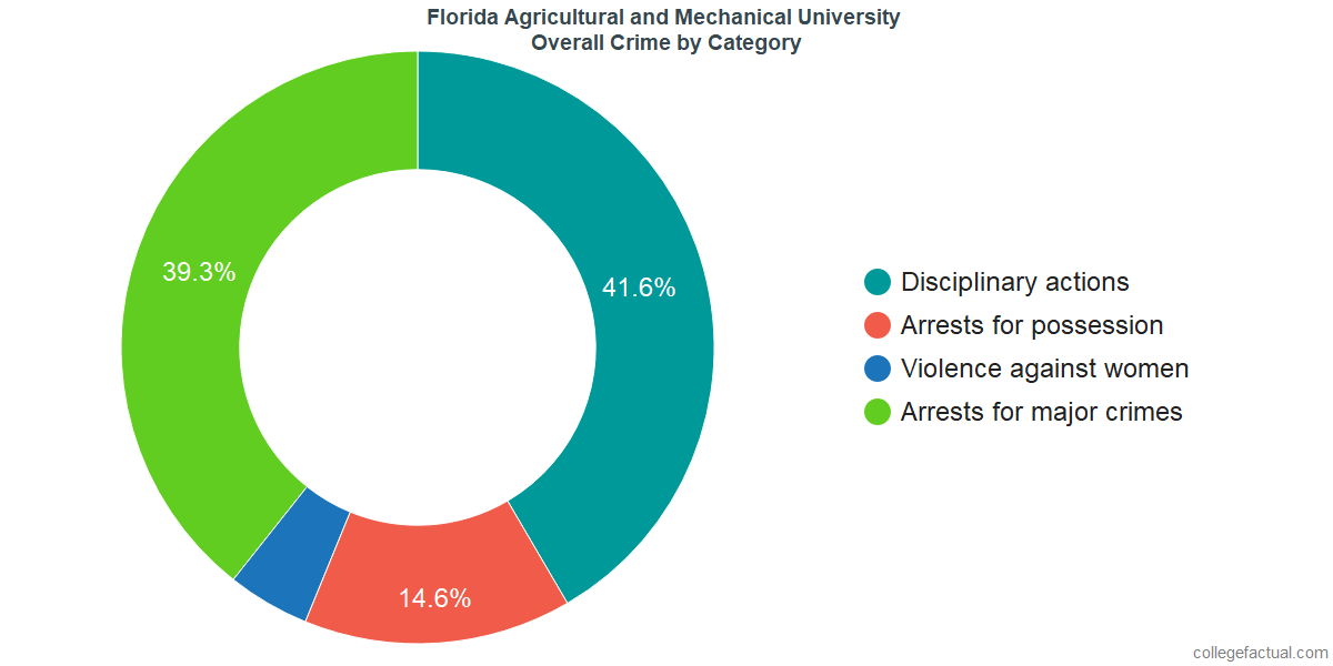 Overall Crime and Safety Incidents at Florida Agricultural and Mechanical University by Category
