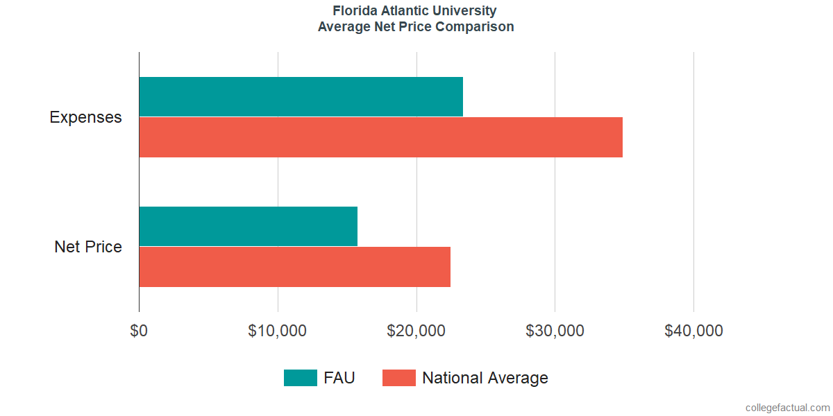 Net Price Comparisons at Florida Atlantic University
