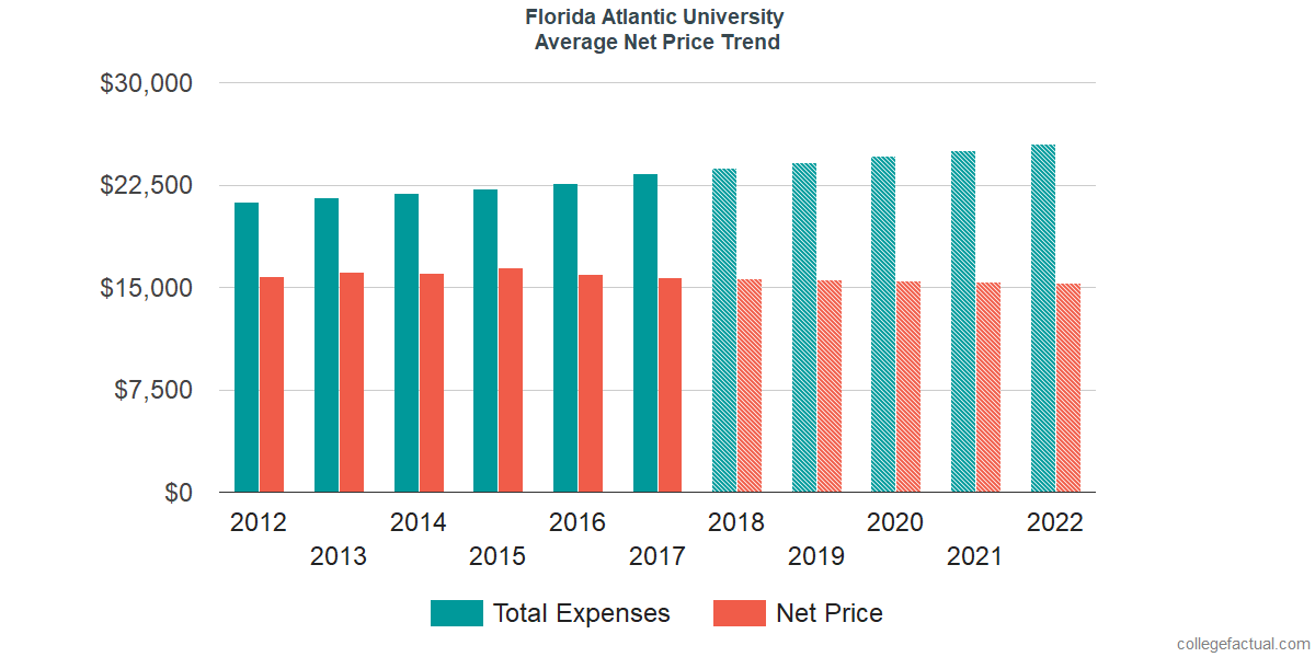 Net Price Trends at Florida Atlantic University