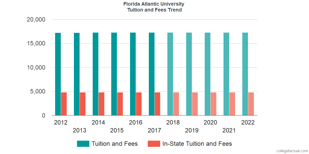 Tuition and Fees Trends at Florida Atlantic University