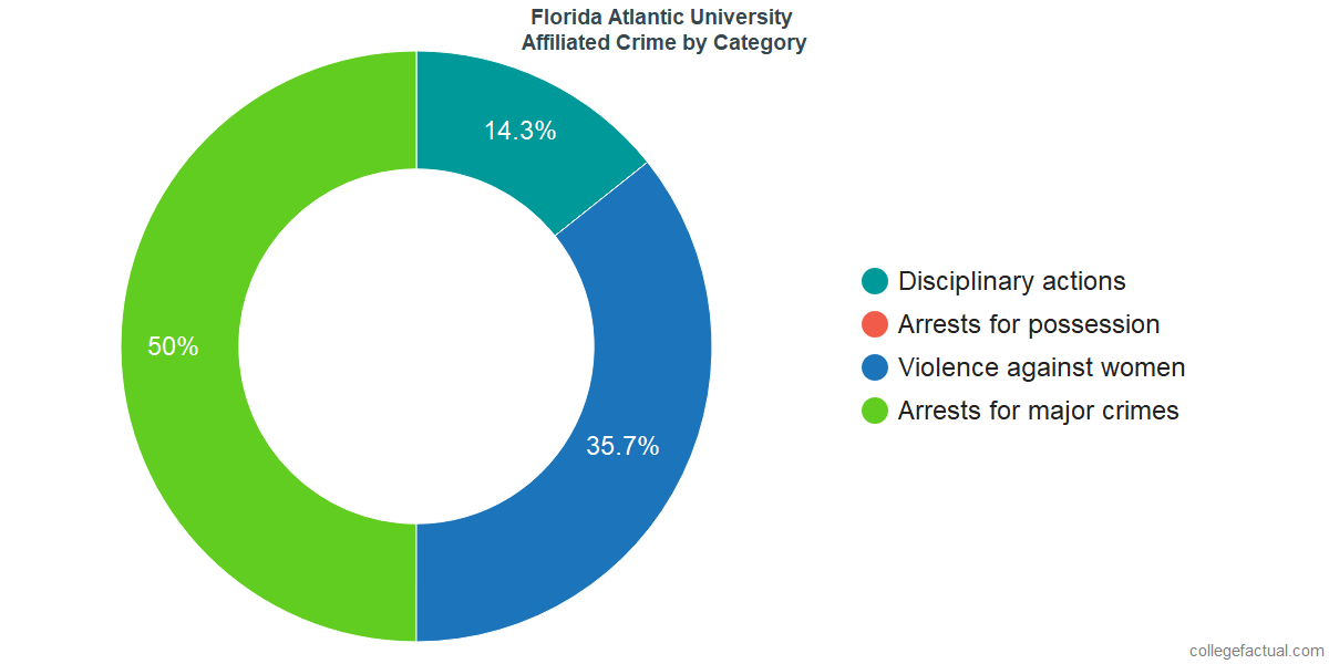 Off-Campus (affiliated) Crime and Safety Incidents at Florida Atlantic University by Category