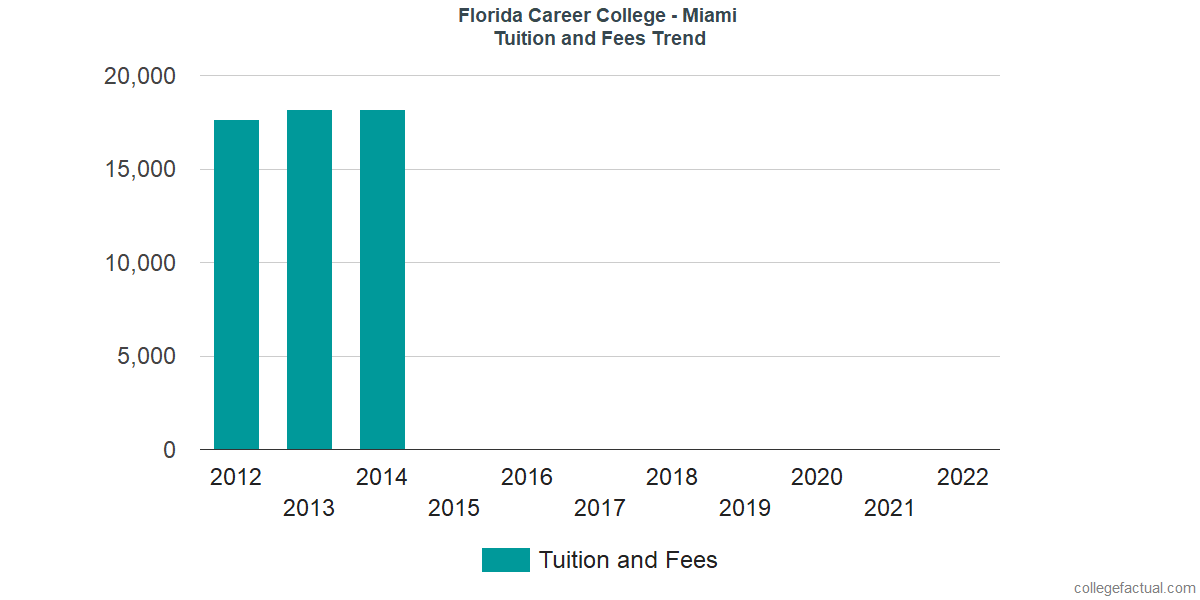 Tuition and Fees Trends at Florida Career College - Miami