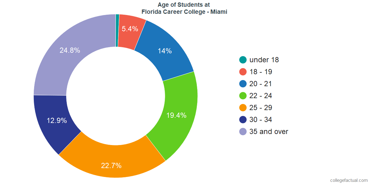 Age of Undergraduates at Florida Career College - Miami