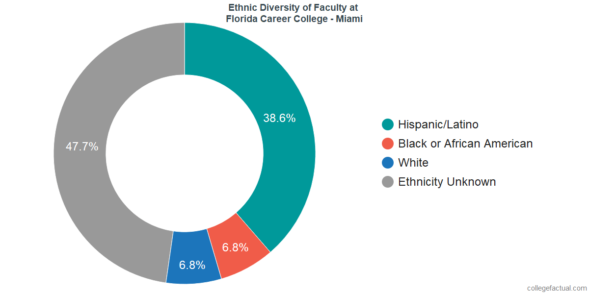 Ethnic Diversity of Faculty at Florida Career College - Miami