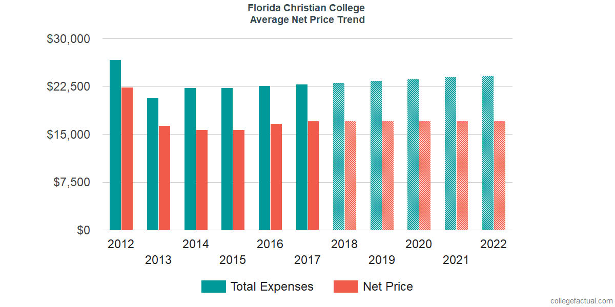 Average Net Price at Johnson University Florida