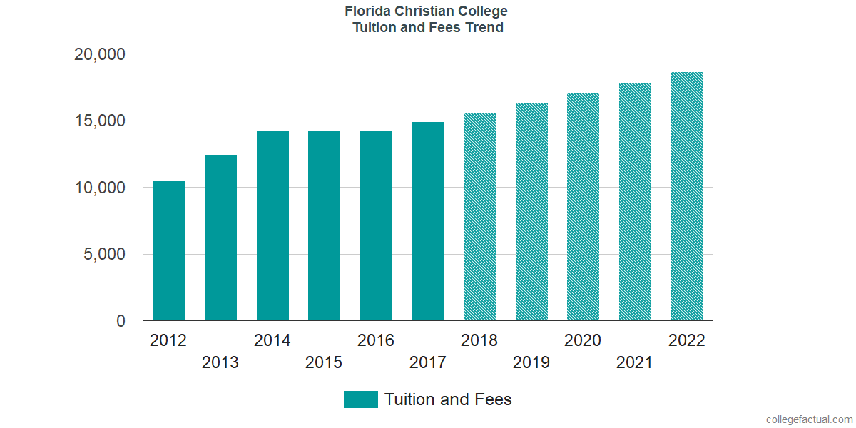 Tuition and Fees Trends at Johnson University Florida