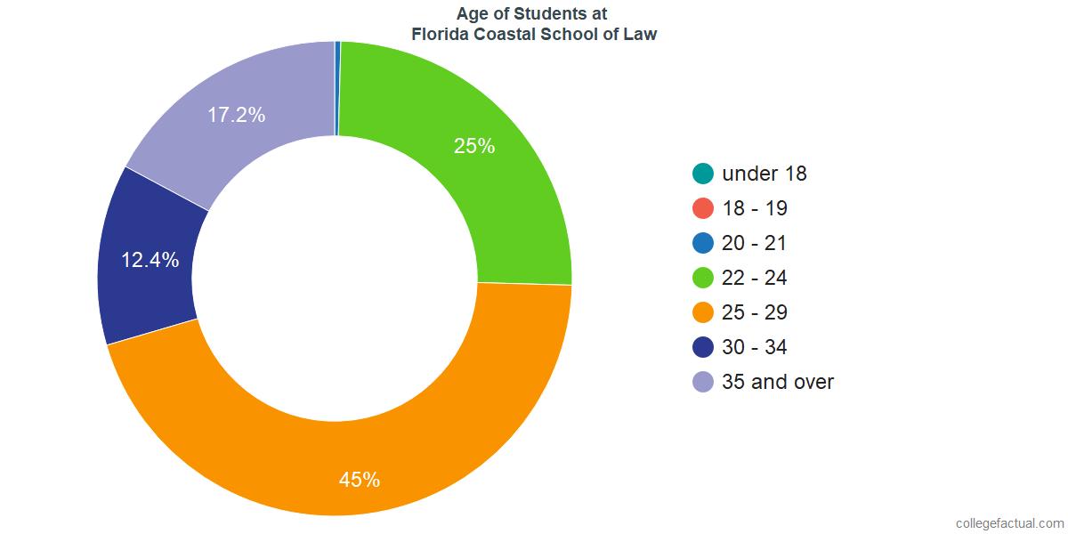 Age of Undergraduates at Florida Coastal School of Law
