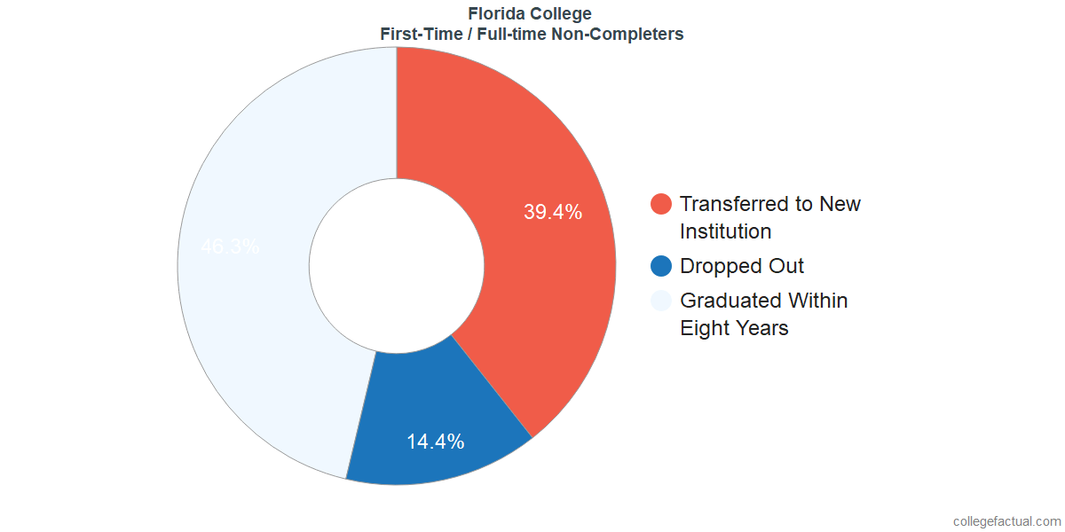 Non-completion rates for first-time / full-time students at Florida College