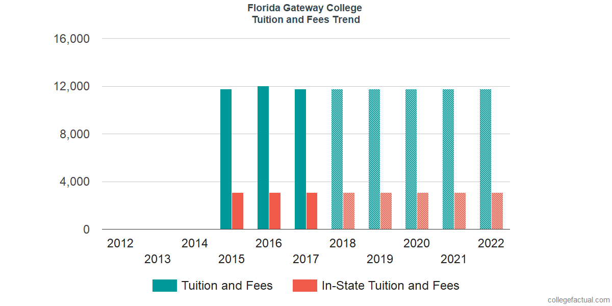 Tuition and Fees Trends at Florida Gateway College