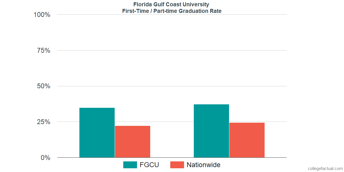 Graduation rates for first-time / part-time students at Florida Gulf Coast University