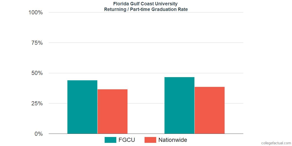 Graduation rates for returning / part-time students at Florida Gulf Coast University