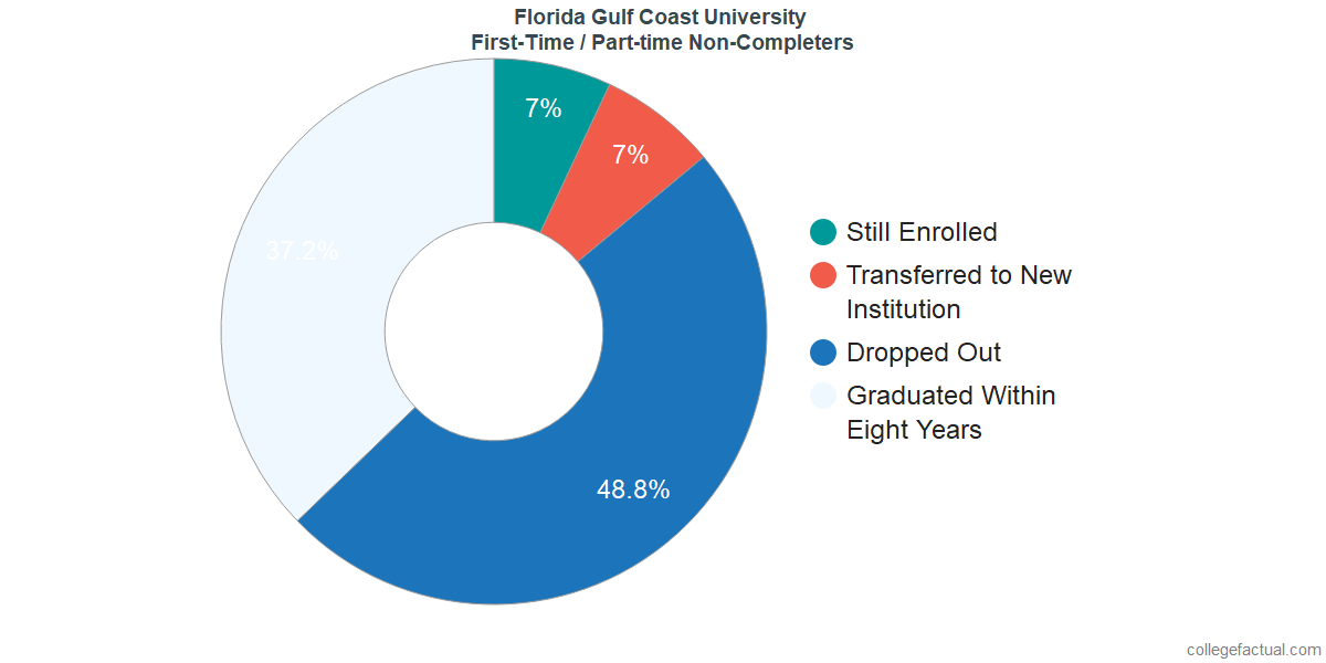Non-completion rates for first-time / part-time students at Florida Gulf Coast University