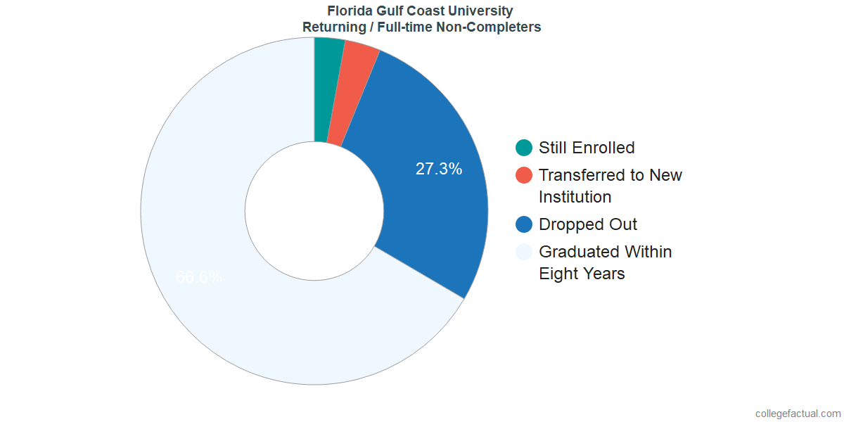 Non-completion rates for returning / full-time students at Florida Gulf Coast University