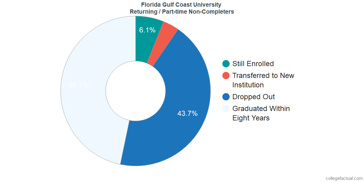 Non-completion rates for returning / part-time students at Florida Gulf Coast University
