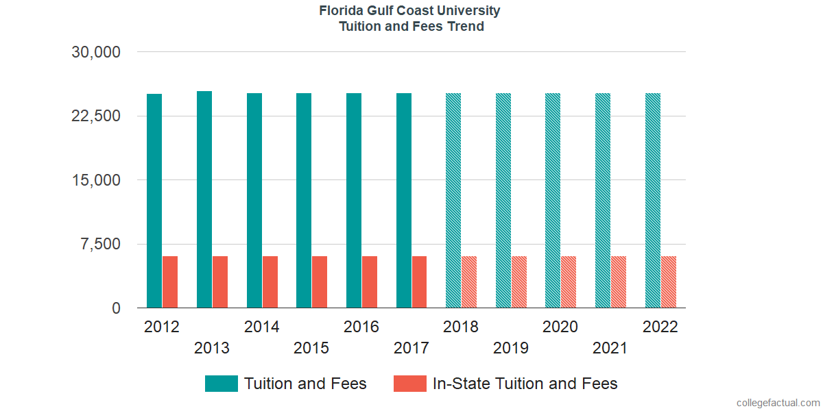 Tuition and Fees Trends at Florida Gulf Coast University