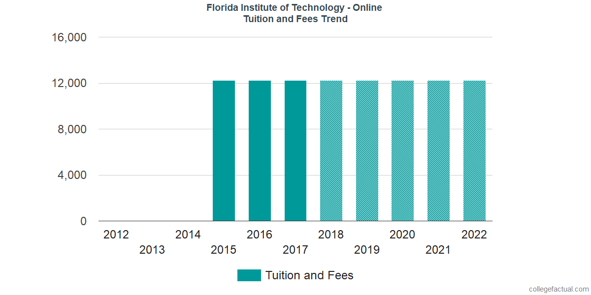 Tuition and Fees Trends at Florida Institute of Technology - Online