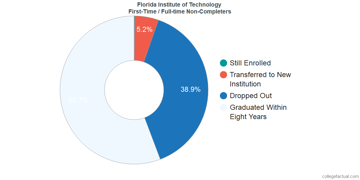 Florida Institute Of Technology Graduation Rate Retention Rate
