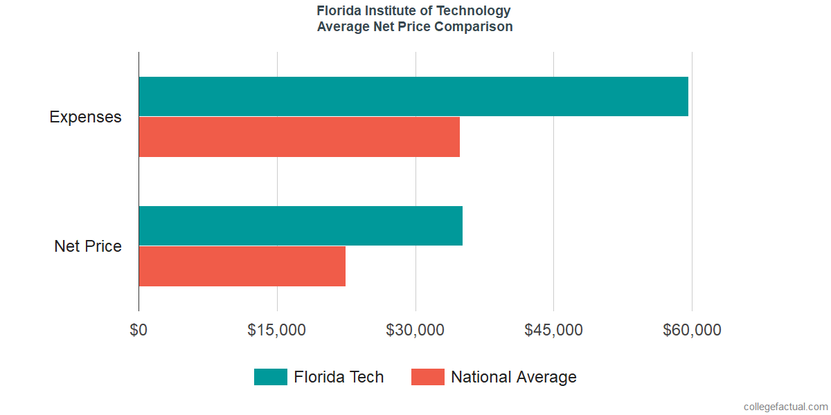 Net Price Comparisons at Florida Institute of Technology