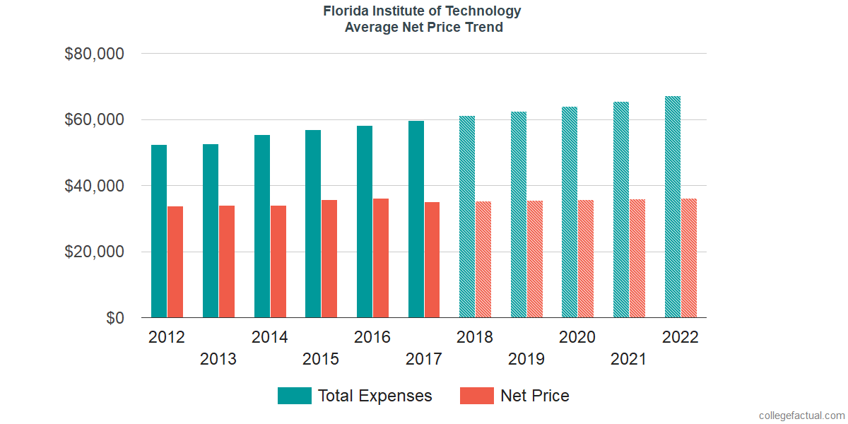 Net Price Trends at Florida Institute of Technology