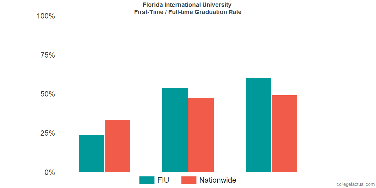 Graduation rates for first-time / full-time students at Florida International University