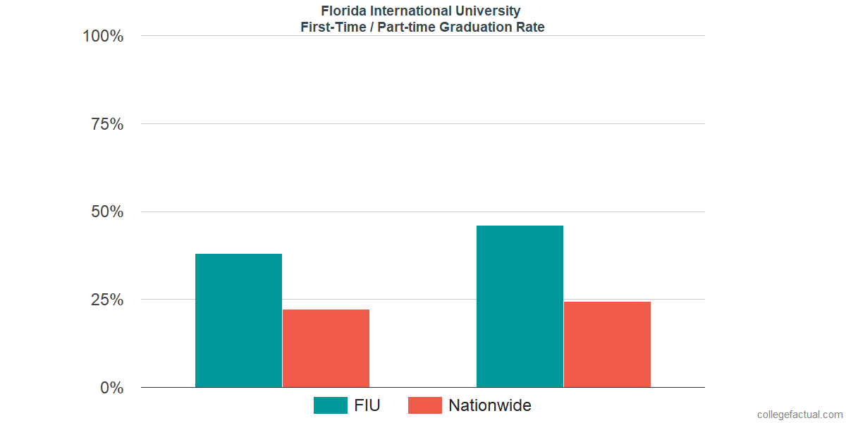 Graduation rates for first-time / part-time students at Florida International University