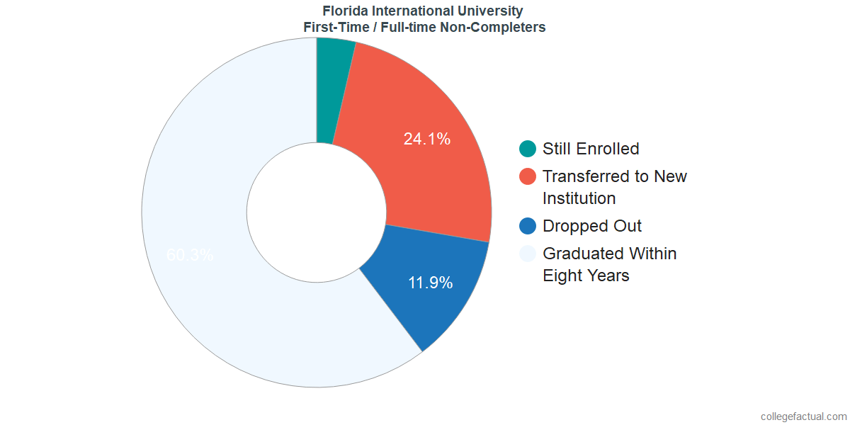 Non-completion rates for first-time / full-time students at Florida International University