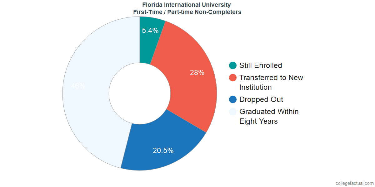 Non-completion rates for first-time / part-time students at Florida International University