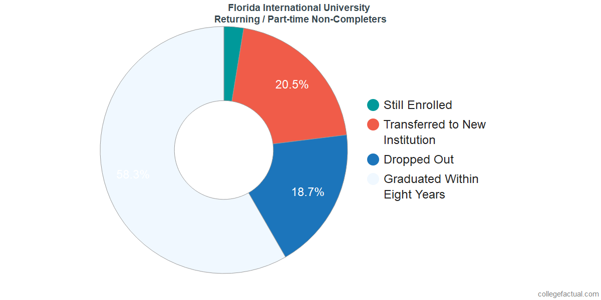 Non-completion rates for returning / part-time students at Florida International University