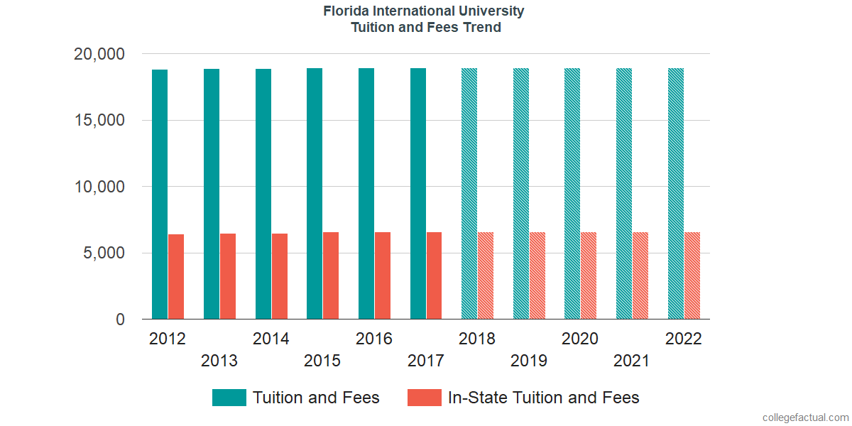 Tuition and Fees Trends at Florida International University