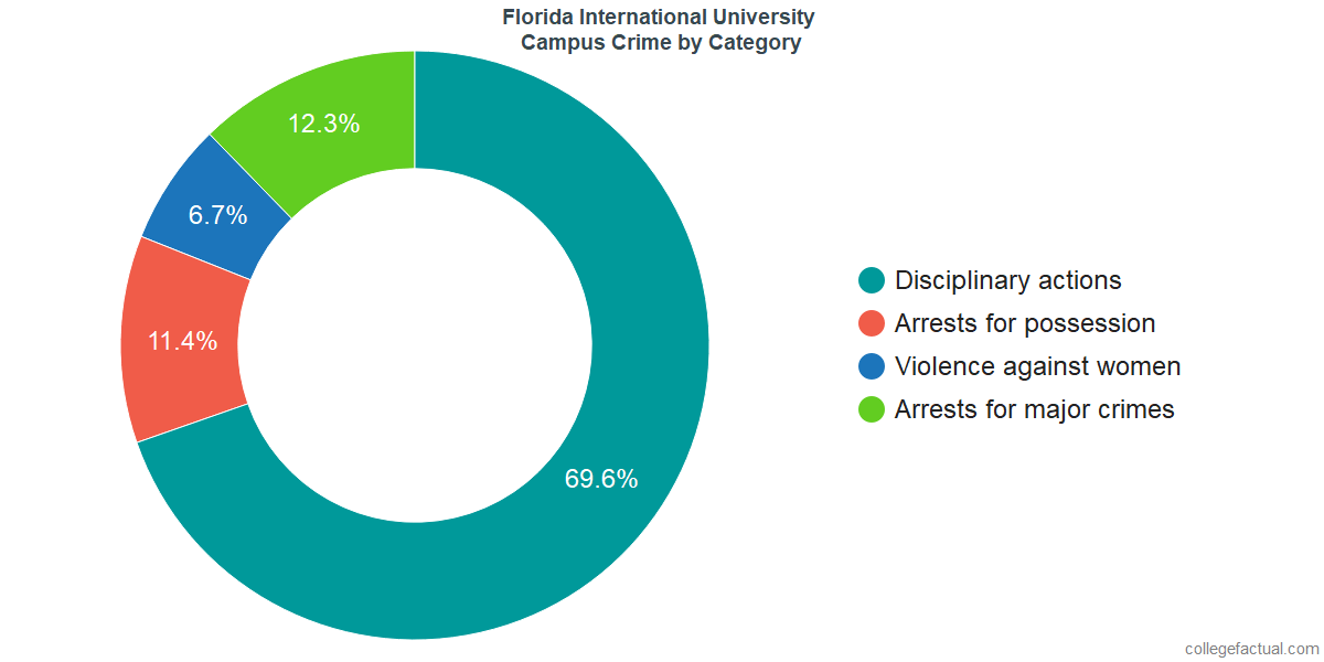 On-Campus Crime and Safety Incidents at Florida International University by Category