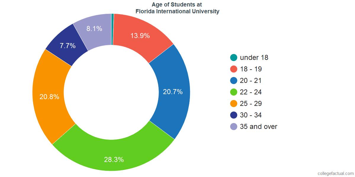 Age of Undergraduates at Florida International University