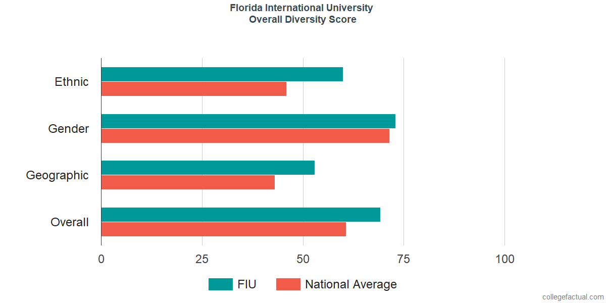 Overall Diversity at Florida International University