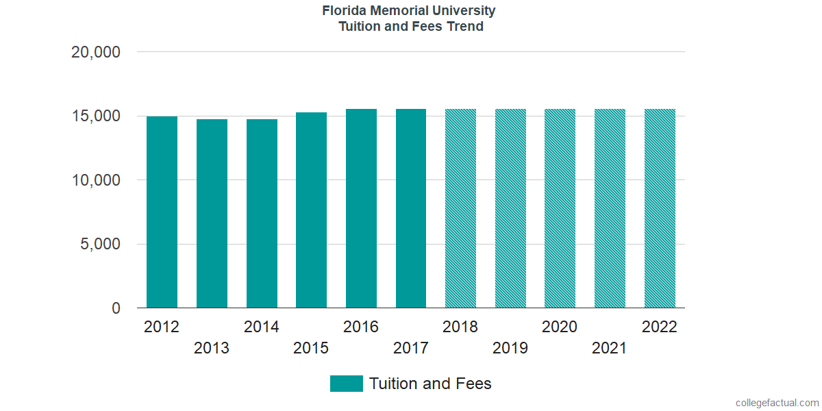 Tuition and Fees Trends at Florida Memorial University