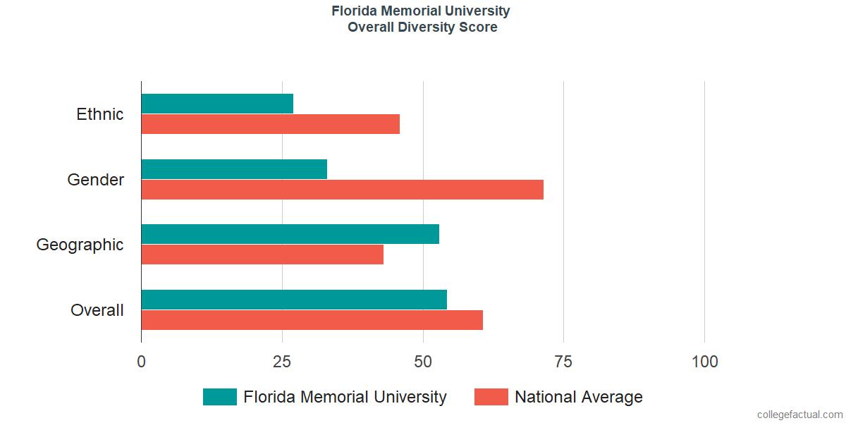 Overall Diversity at Florida Memorial University