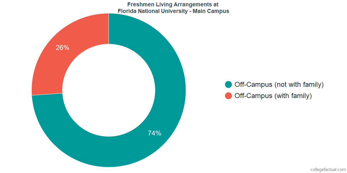 Freshmen Living Arrangements at Florida National University - Main Campus