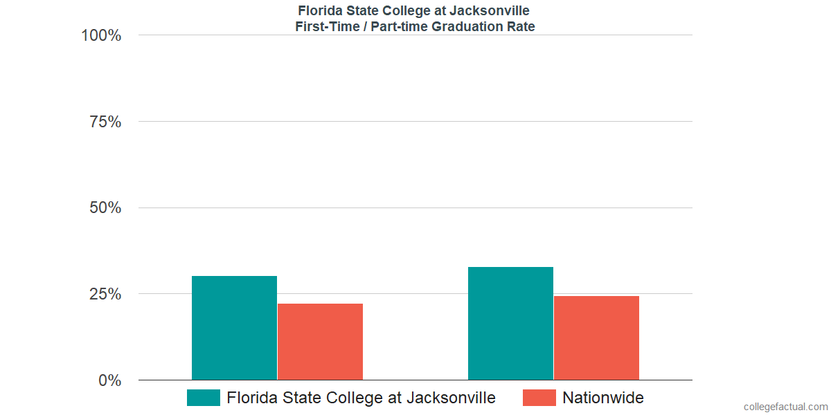 Graduation rates for first-time / part-time students at Florida State College at Jacksonville