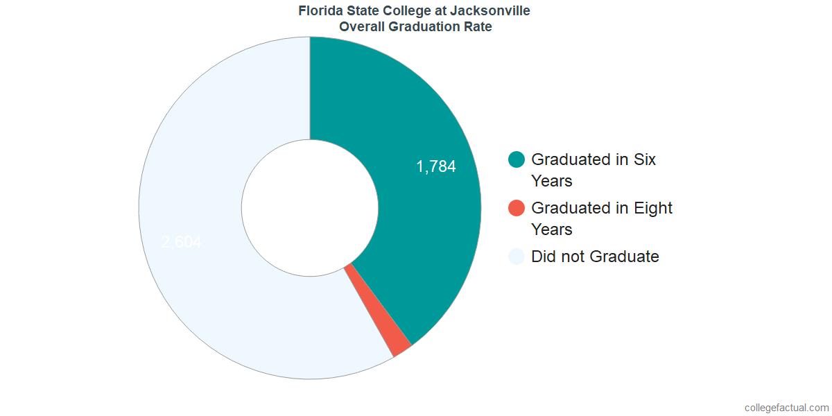 Florida State College at JacksonvilleUndergraduate Graduation Rate