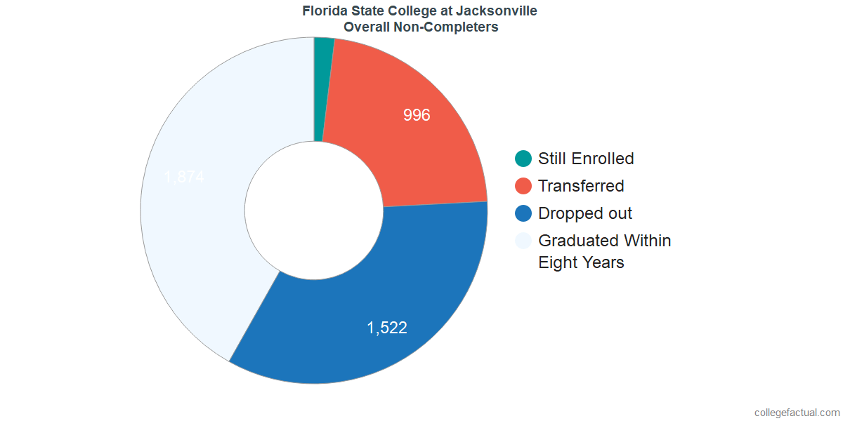 dropouts & other students who failed to graduate from Florida State College at Jacksonville