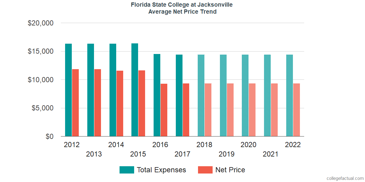 Net Price Trends at Florida State College at Jacksonville