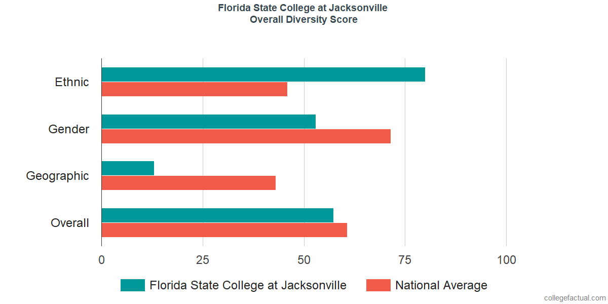 Overall Diversity at Florida State College at Jacksonville