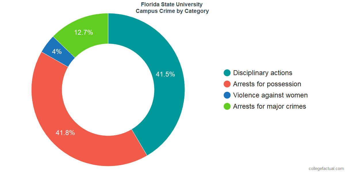 On-Campus Crime and Safety Incidents at Florida State University by Category