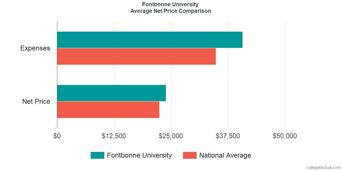 Net Price Comparisons at Fontbonne University